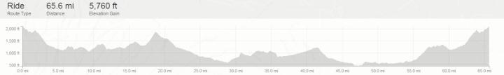cyclingBlog_Elevation_720